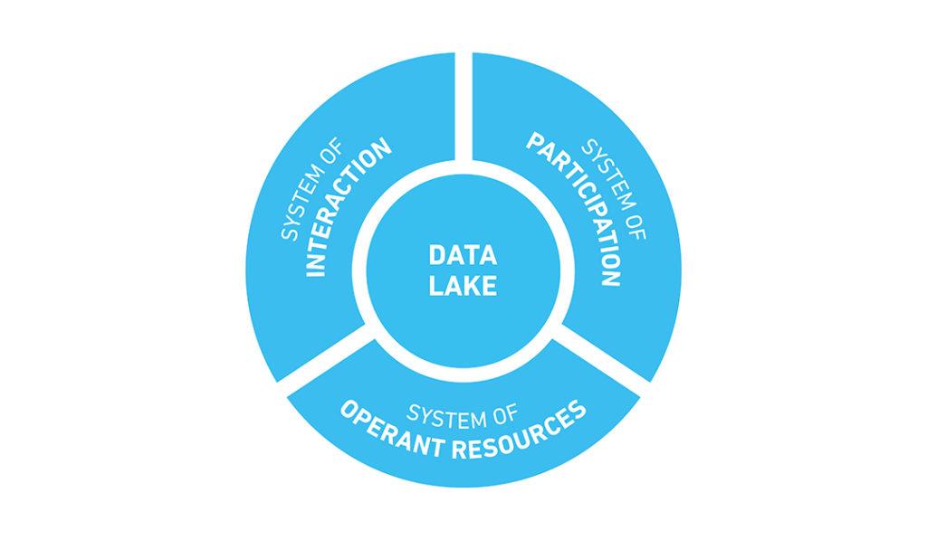 Grafik der Service Plattform SDA