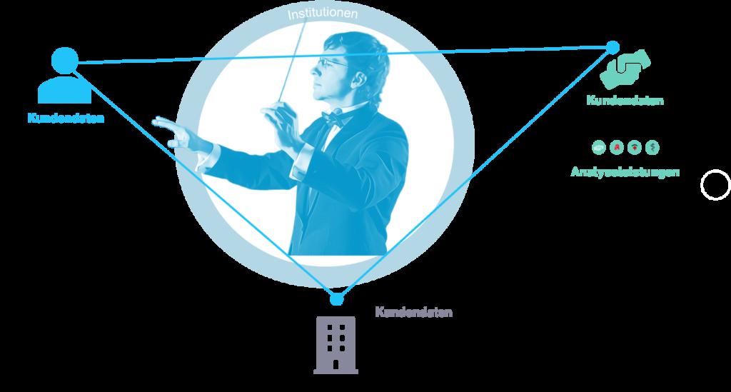 Orchestrierung von Daten auf der SDA Plattform